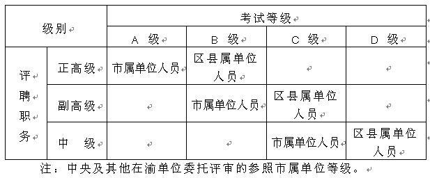 重庆市职称外语考试等级适用范围